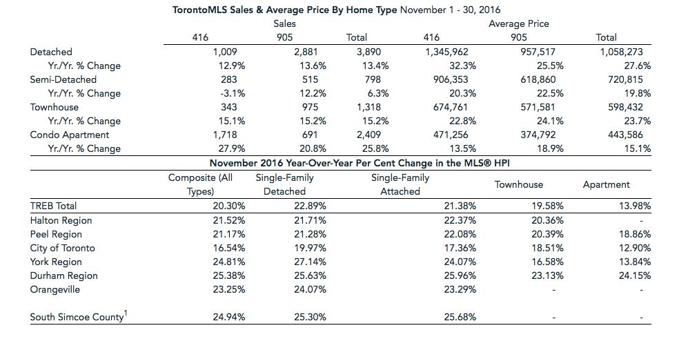 November housing report/Toronto Real Estate Board