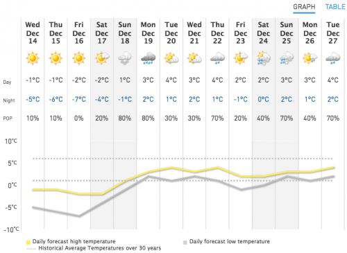 The Weather Network's Vancouver Christmas Forecast