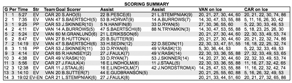 canucks-hurricanes-box-score