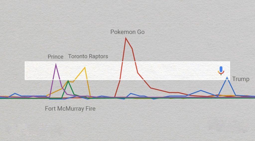 Canada Google Search 2016