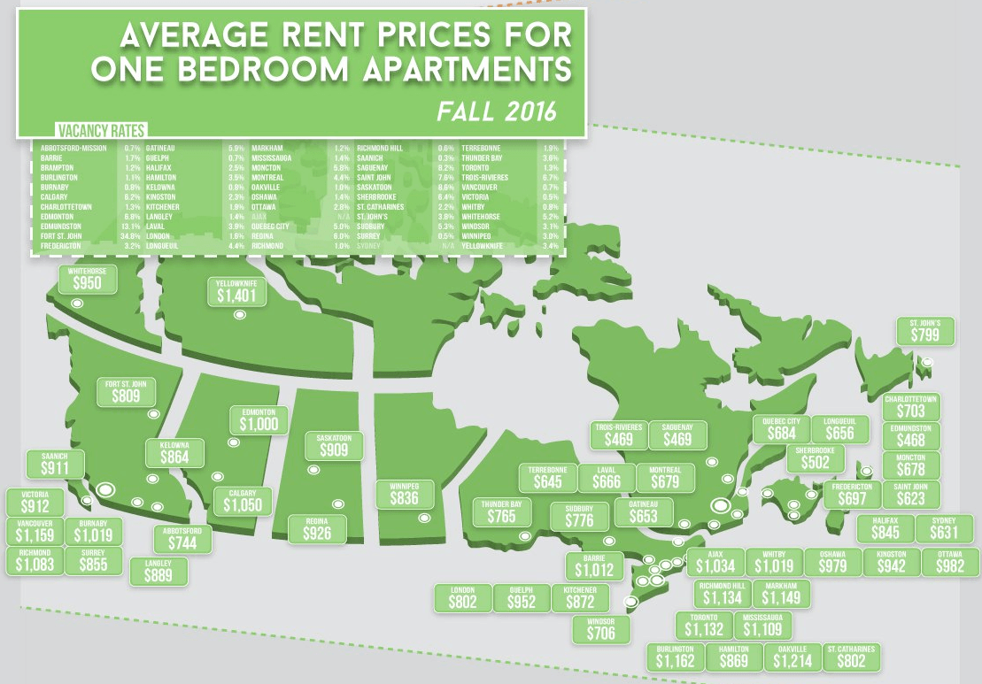 Average Cost Of Renting An Apartment In Major Cities Across Canada Infographic Daily Hive