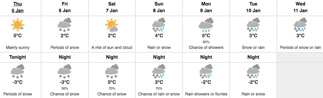 Vancouver forecast january 5 2017