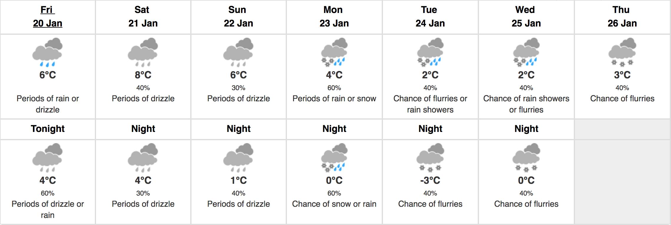 Weather jan 20