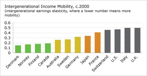 income mobility