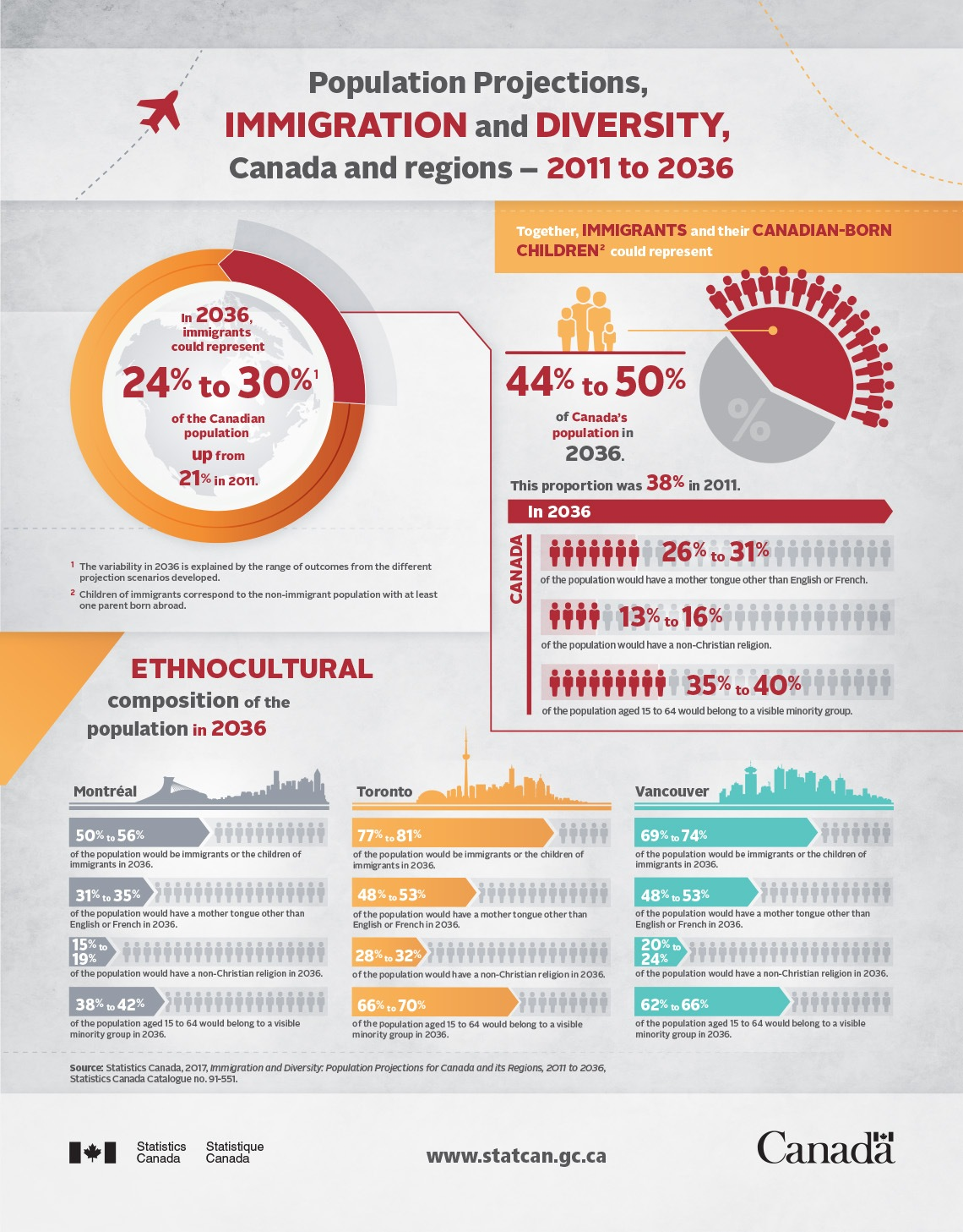 Population Projections for Canada 2011 - 2036 (StatsCan)