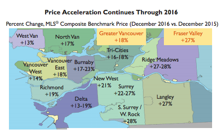 Price acceleration in Vancouver and surrounding area from December 2015 to December 2016 (CHMC)