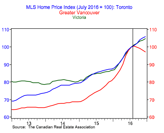 MLS Home Price Index for Toronto, Greater Vancouver and Victoria 2013-2016 (BMO)