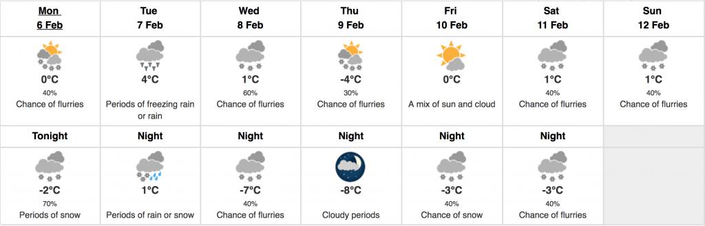 forecast toronto