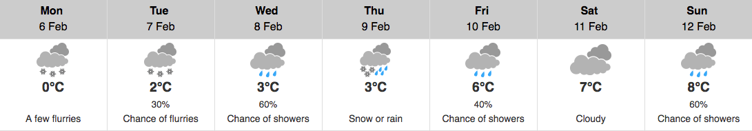 Environment Canada forecast for Vancouver this week (Environment Canada)