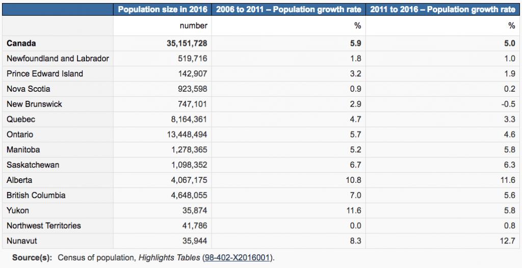2016 Census Population Data