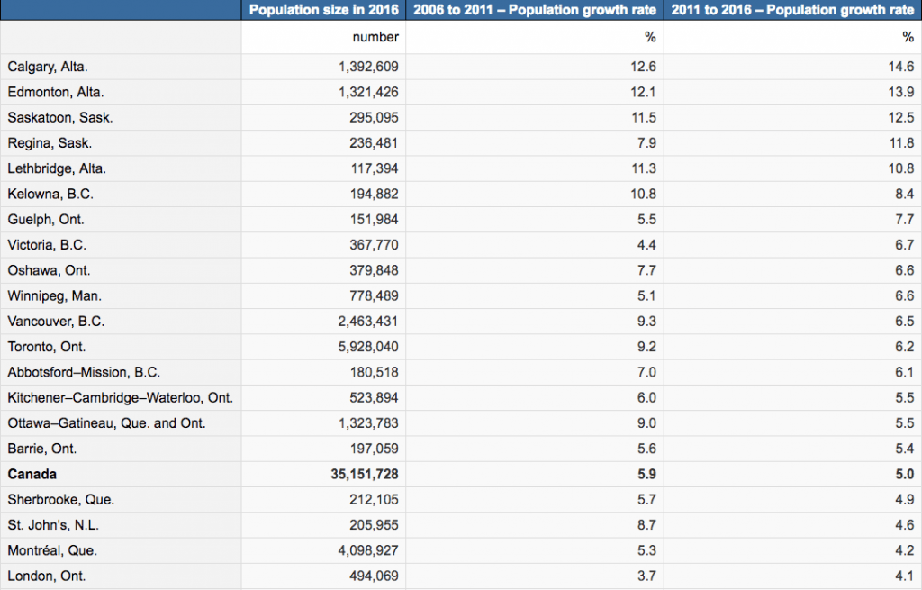 2016 Census Population Data