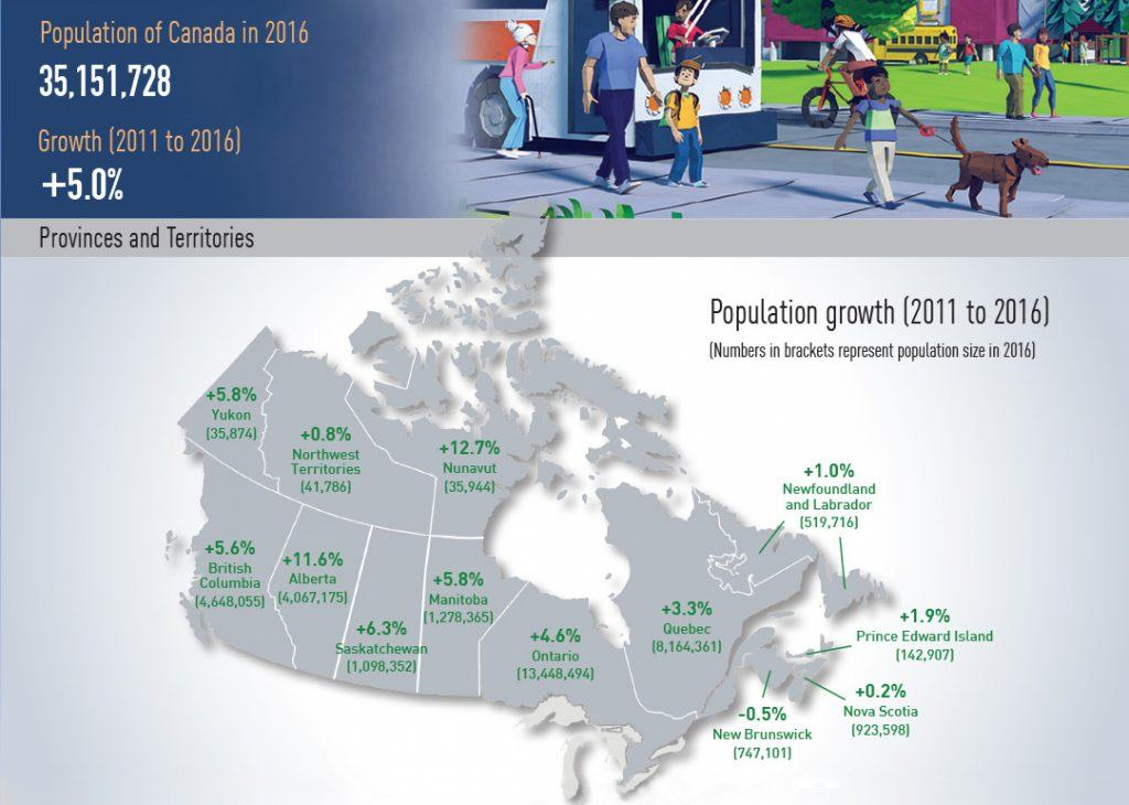 2016-census-population-growth