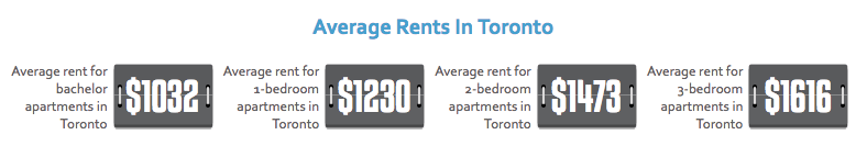 This is what average apartment rental costs are in Toronto today