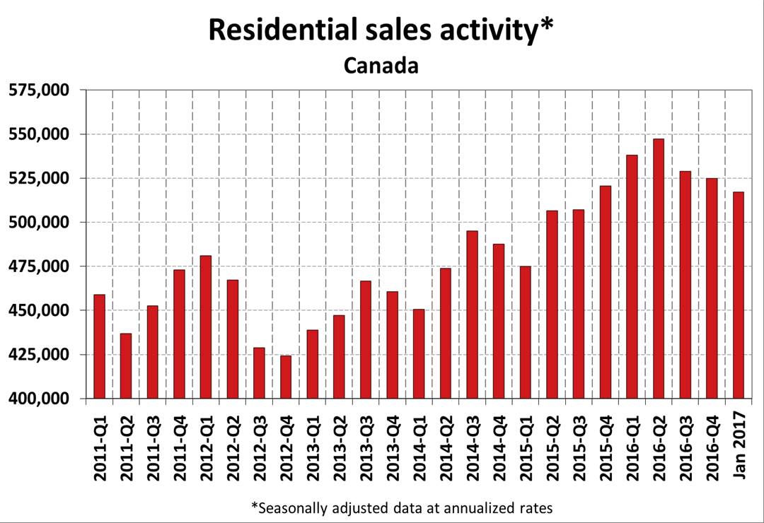 Canadian home sales 2011-2017 (CREA)