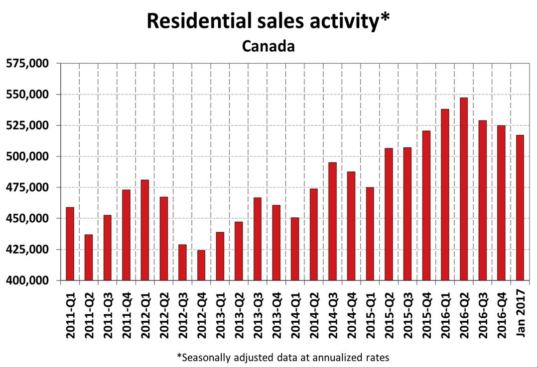 Canadian home sales 2011-2017 (CREA)