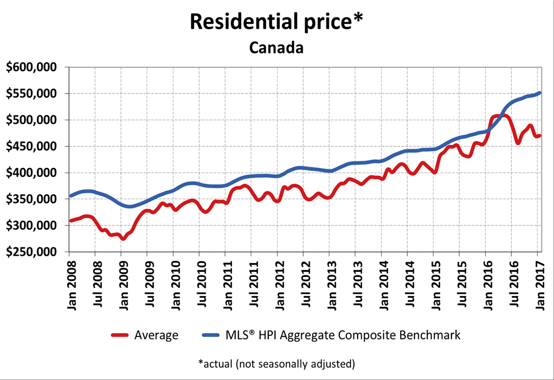 Average home prices in Canada 2008-2017 (CREA)