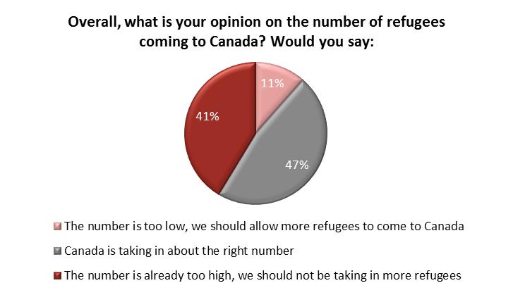 angus reid poll