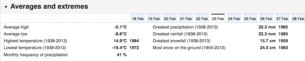 Toronto weather record