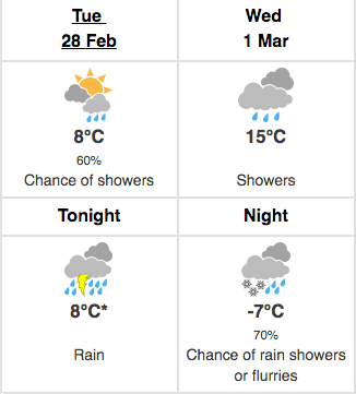 Toronto weather March 1