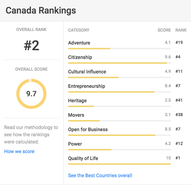Canada #1 Quality of Life
