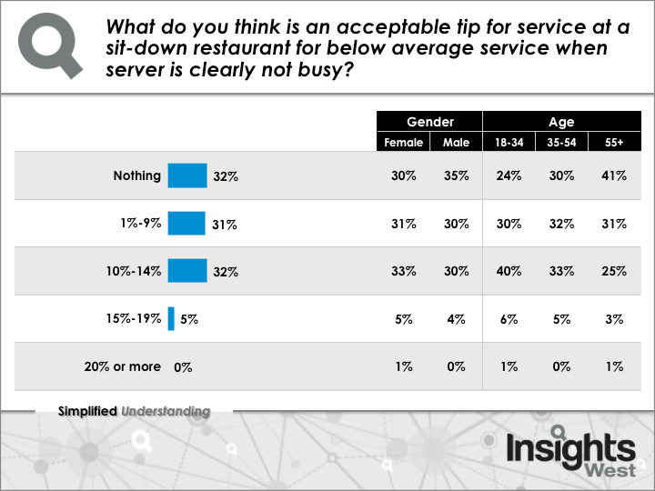 How much should you tip for bad service in BC? (Insights West)