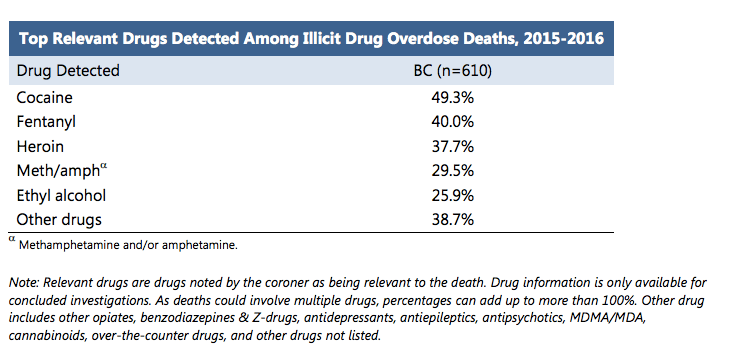 Drugs detected in overdose deaths in 2015–2016 (Image by BC Coroners Service)