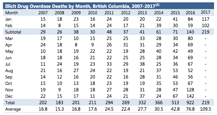 Total overdose deaths by month (Image by BC Coroners Service)