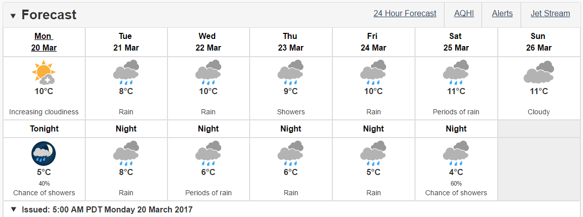 Vancouver forecast for week beginning March 20
