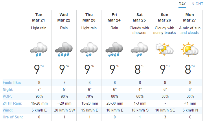 Vancouver weather forecast for week beginning March 20