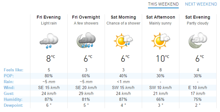 Vancouver weather forecast for weekend beginning March 24