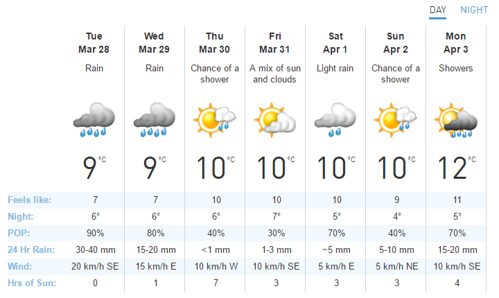 Vancouver weather forecast week beginning March 27