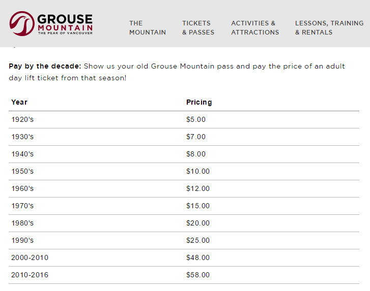 Grouse Mountain rates for retro lift ticket - 90th Anniversary Celebration