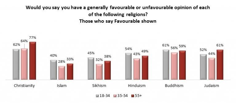 Angus Reid religion favourability chart (Angus Reid Institute)