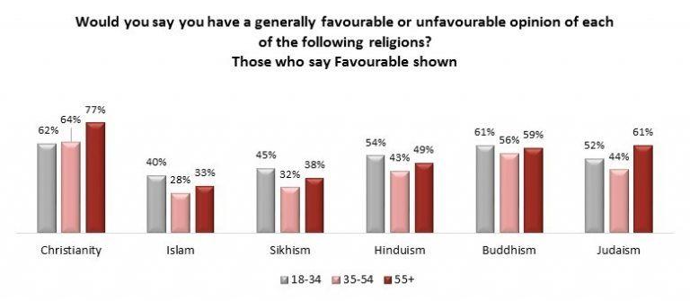 Angus Reid religion favourability chart (Angus Reid Institute)