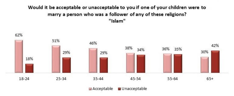 Angus Reid acceptance of Islam marriage chart (Angus Reid Institute)