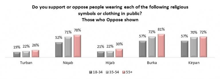 A chart showing the opposition to wearing certain religious symbols or clothing in public (Angus Reid Institute)