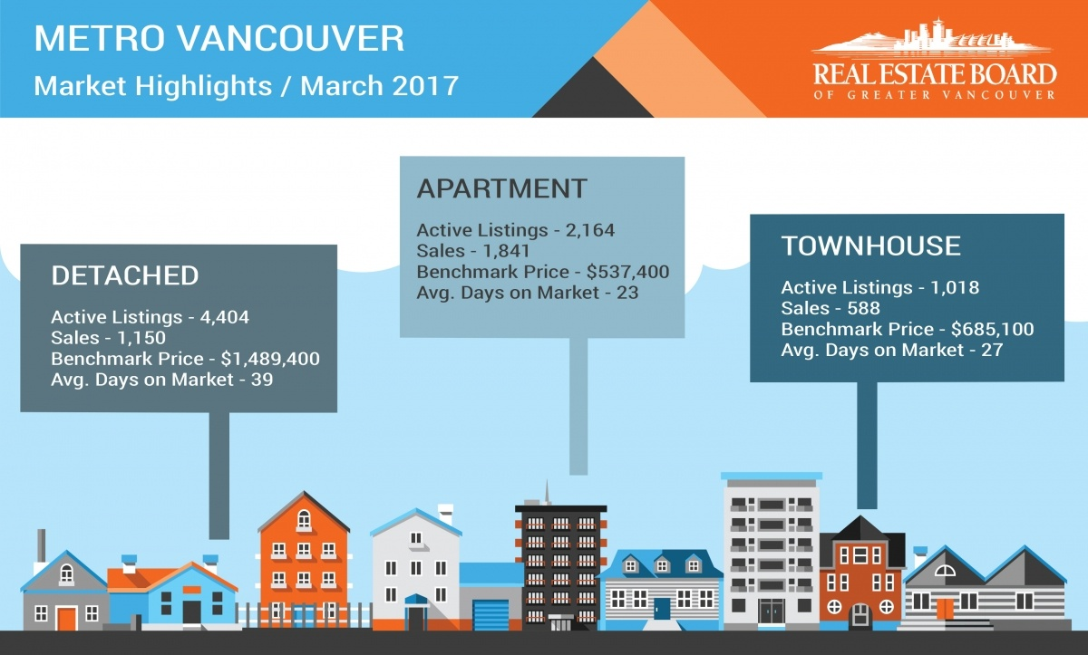 REBGV Infographic on real estate figures for March 2017 (REBGV)