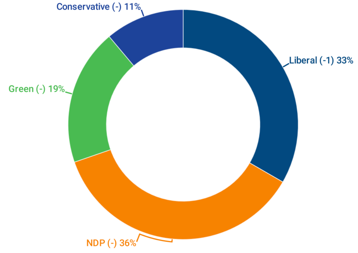 Percentage of vote among BC decided and leaning voters according to polling by Mainstreet (Mainstreet)