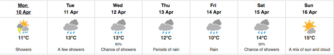 Vancouver weather forecast for week beginning April 10 (Environment Canada)