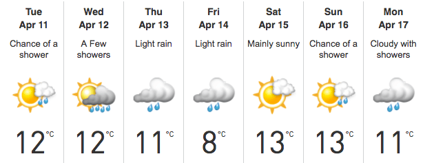 Vancouver weather forecast for week beginning April 10 (The Weather Network)
