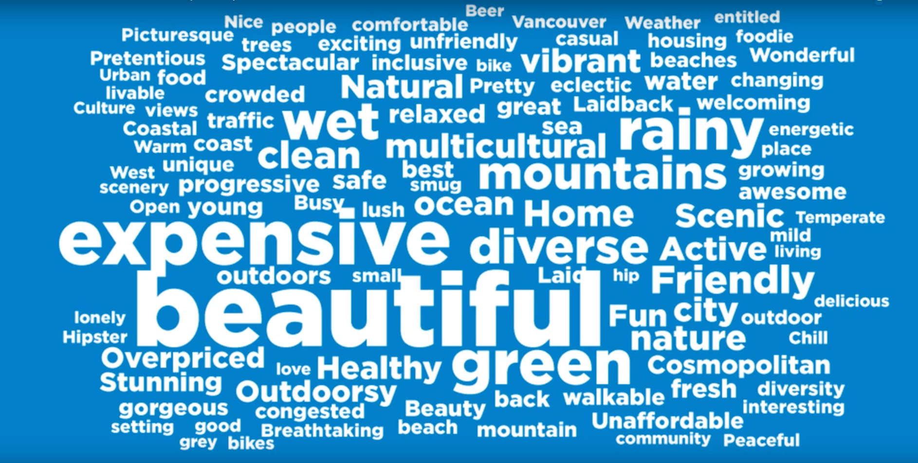 A word cloud to describe Vancouver, as per the 2017 Vanniversary poll (City of Vancouver/YouTube)