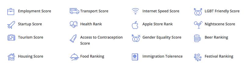 Nestpick ranked cities based on these criteria (Nestpick)