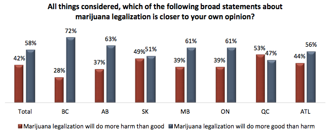 The majority of Canadians believe pot legalization will do more good than harm (Angus Reid)
