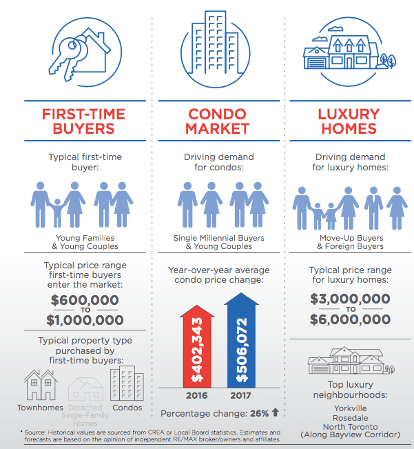 RE/MAX Spring trend report toronto
