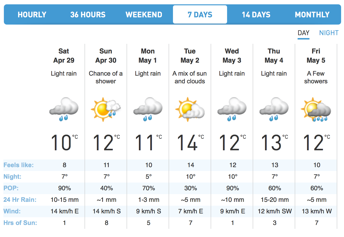 The Weather Network forecast for Vancouver. (The Weather Network)