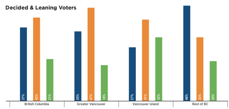 The NDP holds the lead in the Lower Mainland while the Liberals have made gains in the Interior (Mainstreet/Postmedia)
