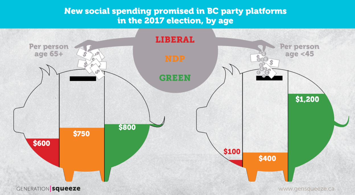 How much the parties are pledging to spend on young people (Generation Squeeze)