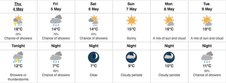 Weather is supposed to warm up over the next few days (Environment Canada)