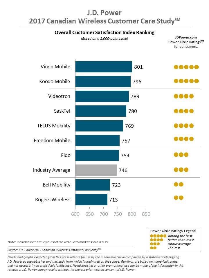 Virgin Mobile Ranks Highest in Customer Care Satisfaction (J.D. Power)