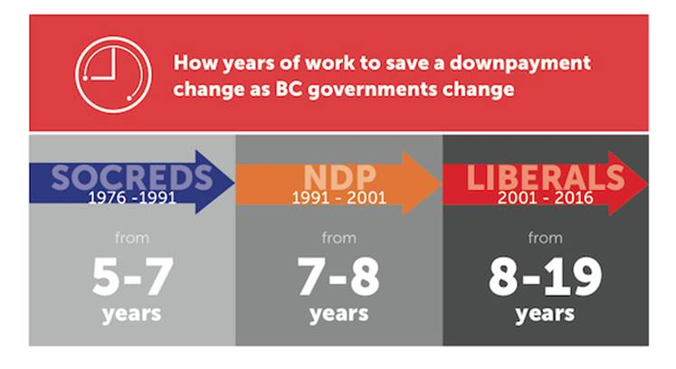 Years of work needed to save a downpayment against political parties in power (GenSqueeze)